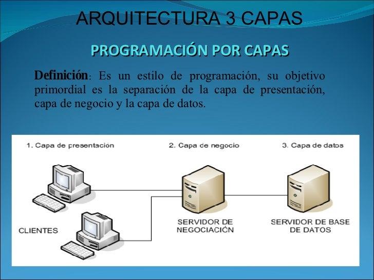 Arquitectura 3 capas for Arquitectura de capas software