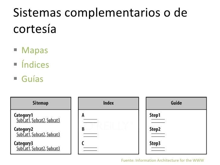 estructuras de organización <ul><li>Clasificaciones sociales (Folksnomías) </li></ul>www.slideshare.com