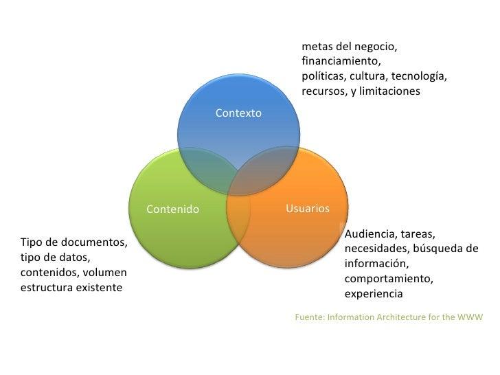 definiciones <ul><li>Consenso en el Information Architecture Insititute </li></ul><ul><li>El  arte y ciencia de organizar ...