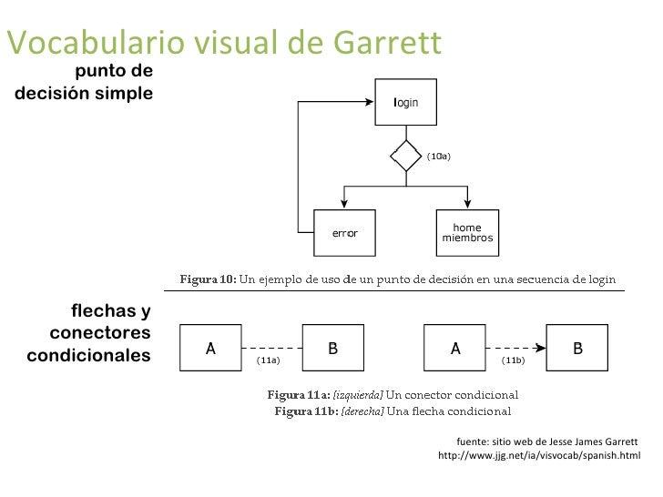 <ul><li>documentando la arquitectura </li></ul><ul><li>vocabulario </li></ul><ul><li>visual </li></ul>