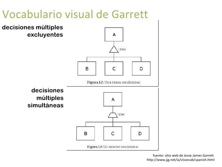 vocabulario visual de Garrett páginas y  documentos conectores fuente: sitio web de Jesse James Garrett  http://www.jjg.ne...