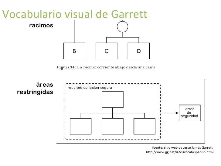vocabulario visual de Garrett flechas etiquetas y  referencias fuente: sitio web de Jesse James Garrett  http://www.jjg.ne...