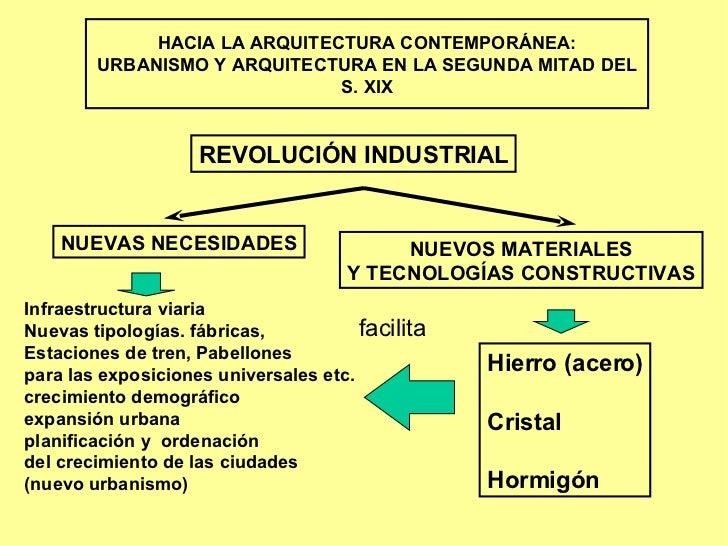 HACIA LA ARQUITECTURA CONTEMPORÁNEA: URBANISMO Y ARQUITECTURA EN LA SEGUNDA MITAD DEL S. XIX NUEVAS NECESIDADES NUEVOS MAT...