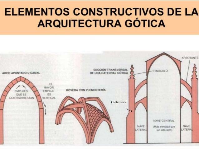 Arquitectura gotica for En que consiste la arquitectura