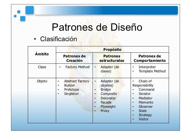 Patrones de Diseño• Clasificación                                           PropósitoÁmbito                 Patrones de  ...