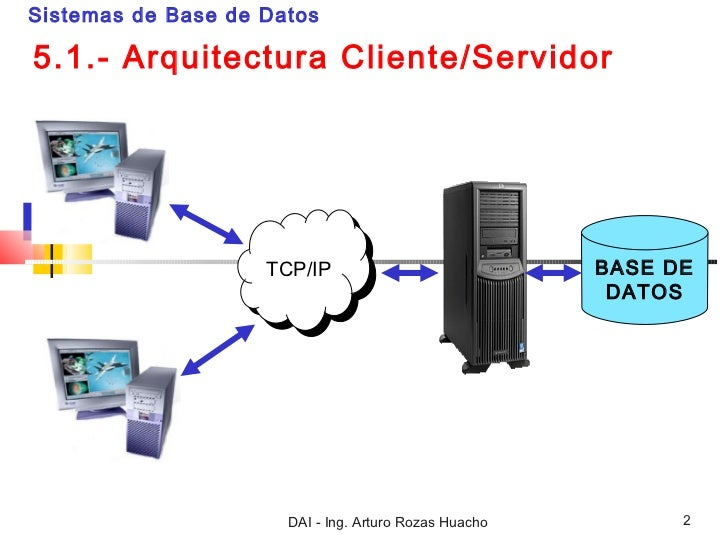 Arquitectura cliente servidor Slide 2