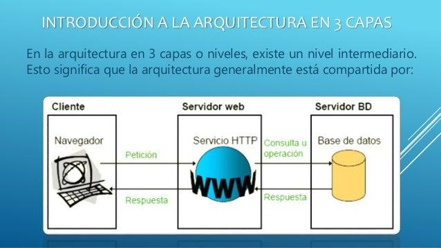 arquitectura de cliente servidor de tres capas