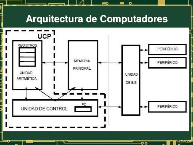 Arquitectura de computadoras for Arquitectura de computadores