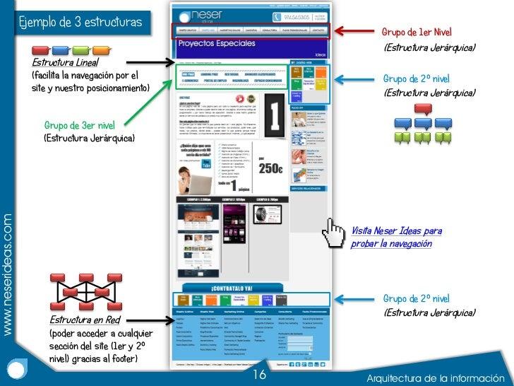 Arquitectura de la informaci n para web for Sitios web de arquitectura