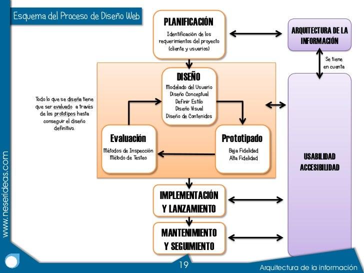 Arquitectura de la informaci n para web for Arquitectura pagina web