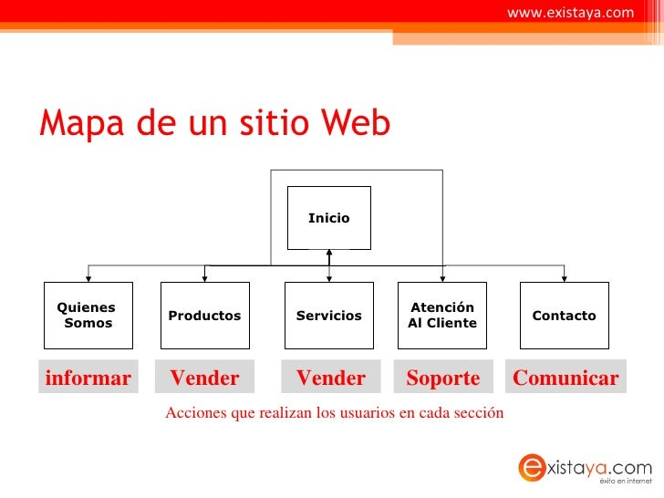 Arquitectura de la informacion for Arquitectura pagina web