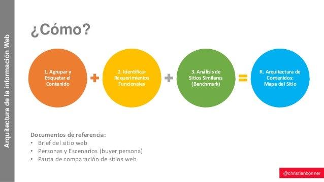 Arquitectura de la informaci n de sitios web for Sitios web de arquitectura