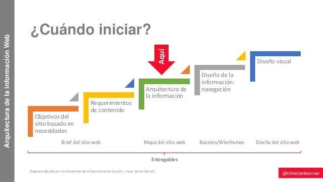 Arquitectura de la informaci n de sitios web for Arquitectura pagina web