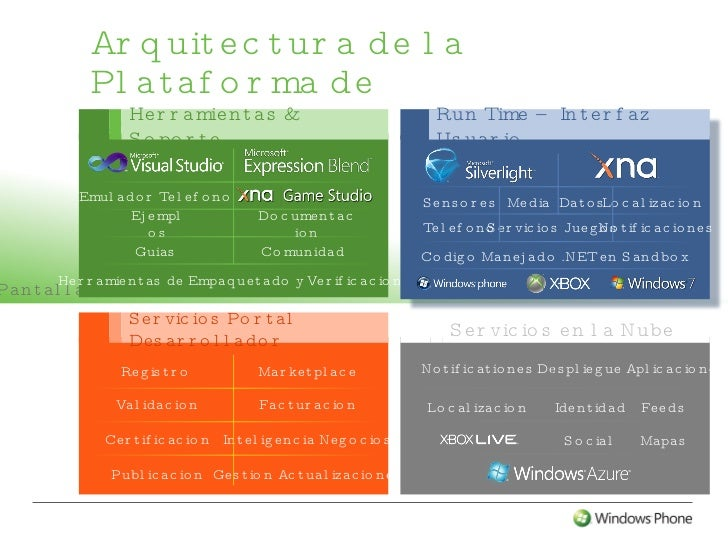 Arquitectura de la plataforma de desarrollo de windows phone 7 for Arquitectura de desarrollo
