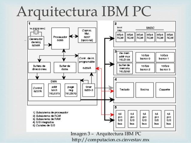 Arquitectura Del Ibm Pc