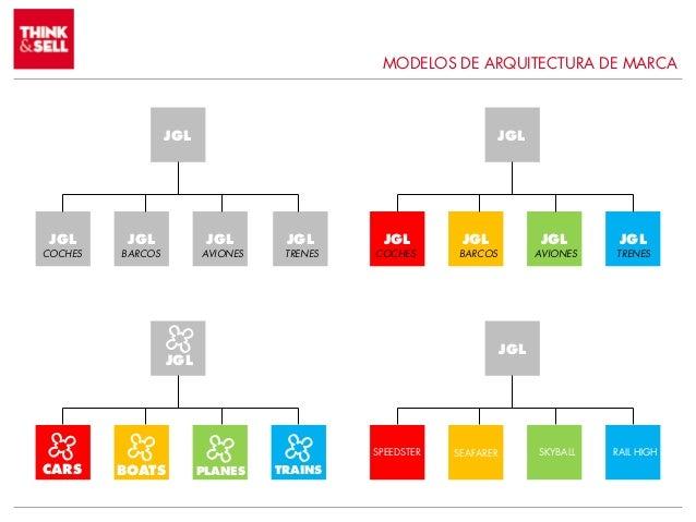 arquitectura de marca introducci n On arquitectura de marca