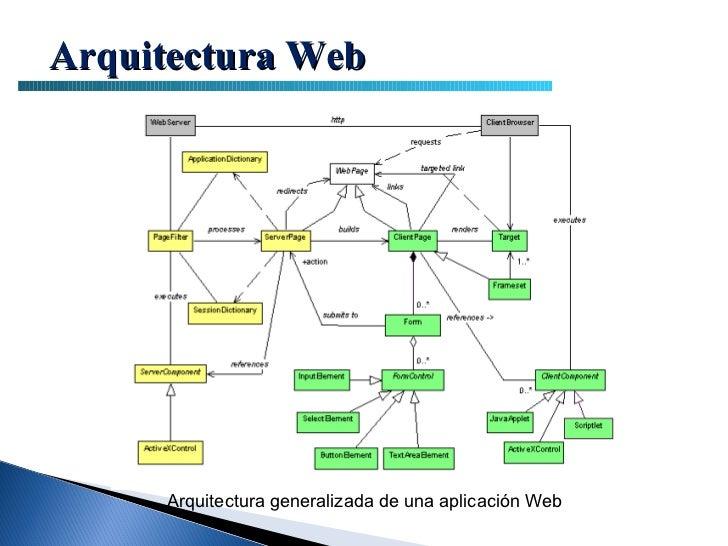 arquitectura de paginas web