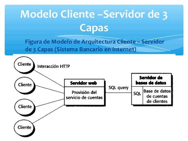 Arquitectura de sistemas for Arquitectura 3 capas