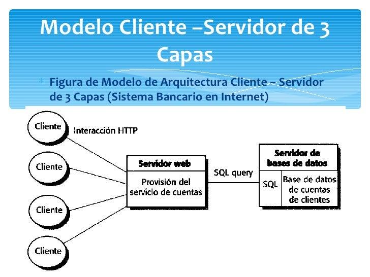 Arquitectura de sistemas distribuidos for Arquitectura web 3 capas