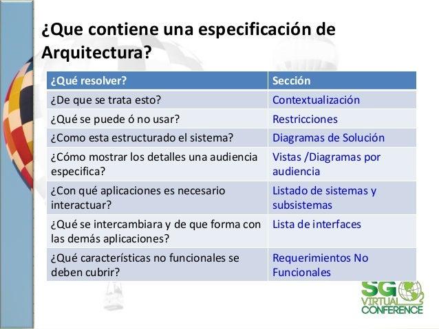 ¿Que contiene una especificación de Arquitectura? ¿Qué resolver? Sección ¿De que se trata esto? Contextualización ¿Qué se ...