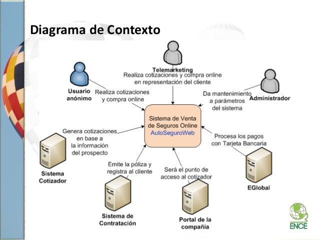 Diagrama de Contexto