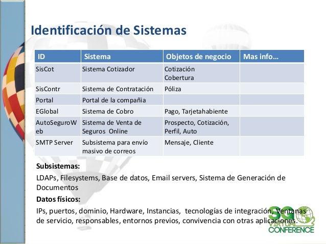 Identificación de Sistemas ID Sistema Objetos de negocio Mas info… SisCot Sistema Cotizador Cotización Cobertura SisContr ...