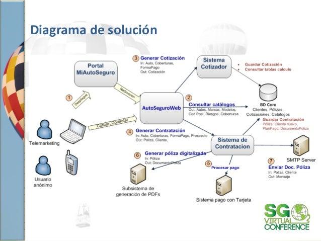 Diagrama de solución