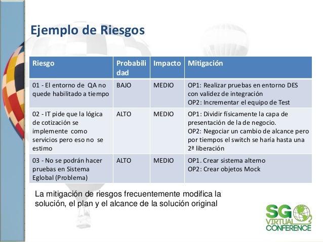 Ejemplo de Riesgos Riesgo Probabili dad Impacto Mitigación 01 - El entorno de QA no quede habilitado a tiempo BAJO MEDIO O...