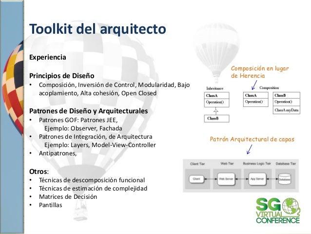 Toolkit del arquitecto Experiencia Principios de Diseño • Composición, Inversión de Control, Modularidad, Bajo acoplamient...