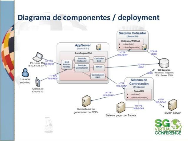 especificaci n de arquitectura de software On diagrama de arquitectura de software