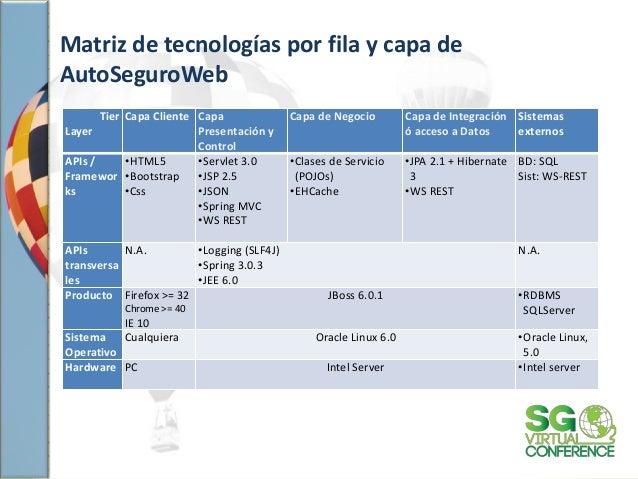 Matriz de tecnologías por fila y capa de AutoSeguroWeb Tier Layer Capa Cliente Capa Presentación y Control Capa de Negocio...