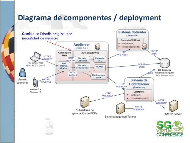 Diagrama de componentes / deployment Cambio en Diseño original por necesidad de negocio