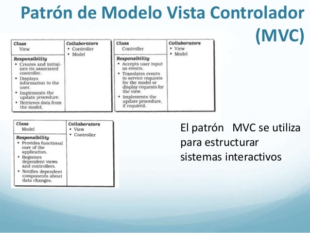 Ejemplo de MVC