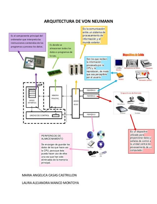 ARQUITECTURA DE VON NEUMANN Es el componente principal del ordenador que interpreta las instrucciones contenidas de los pr...