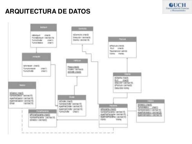 Arquitectura empresarial enfoque sist mico para el Arquitectura de desarrollo