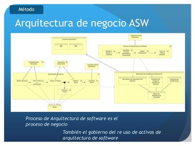 Arquitectura empresarial y de software version final for Software para arquitectura