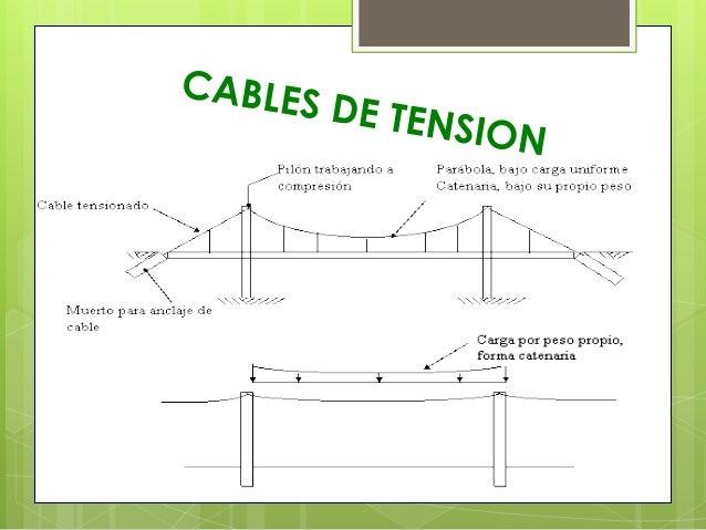 ESTRUCTURA Y FUNCIONAMIENTO  Las fuerzas principales en un puente colgante son de tracción en los cables principales y de ...