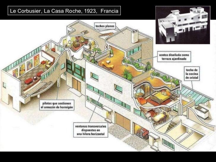 Le Corbusier, La Casa Roche, 1923,  Francia