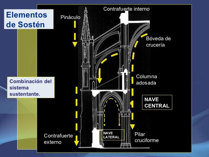 Combinación del sistema sustentante. Elementos de Sostén Contrafuerte externo Pináculo  Contrafuerte interno Bóveda de cru...