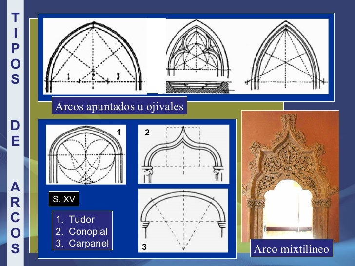 TIPOS   DE  ARCOS Arcos apuntados u ojivales <ul><li>Tudor </li></ul><ul><li>Conopial </li></ul><ul><li>Carpanel </li></ul...