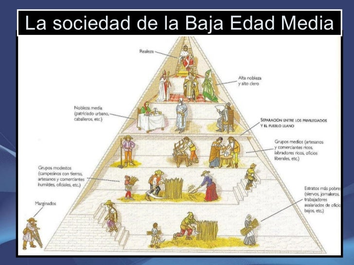 La sociedad de la Baja Edad Media