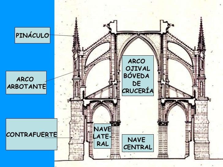 Arquitectura g tica for El dibujo de los arquitectos pdf