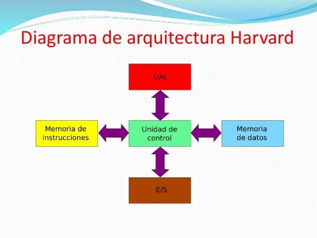 Arquitectura harvard 2010 1 for Arquitectura harvard