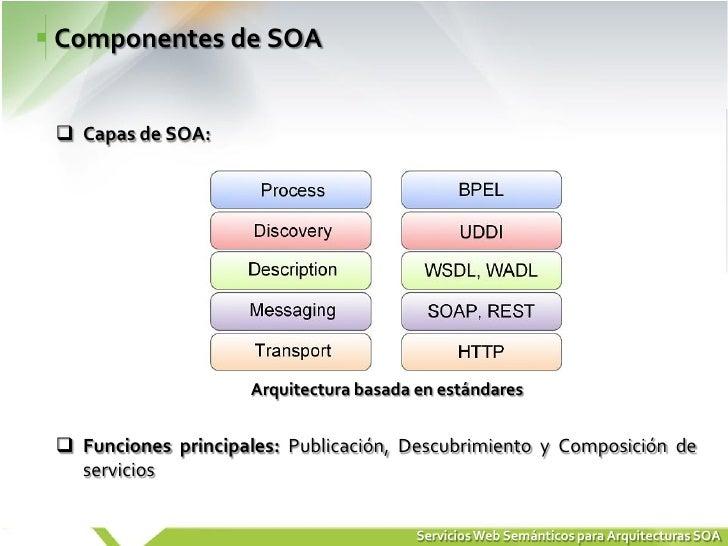 Arquitectura orientada a servicios soa Arquitectura orientada a servicios