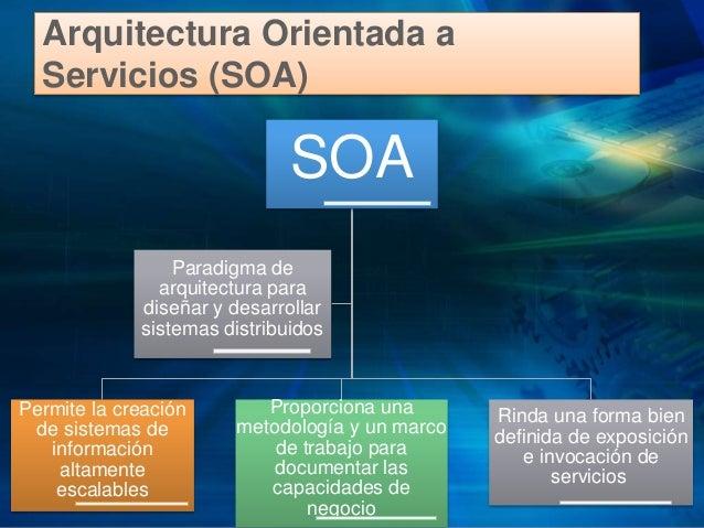 Soa arquitectura orientada a servicios for Arquitectura orientada a servicios