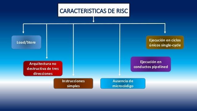 Arquitectura risc for Arquitectura carrera profesional