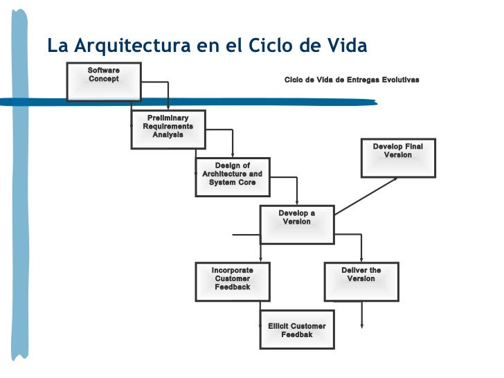 Arquitecturas de software for Especializacion arquitectura de software