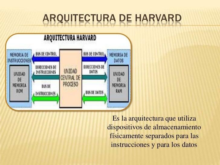 Arquitecturas del harvard y von neumann maria for Arquitectura harvard