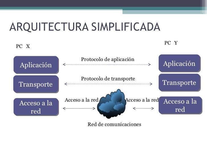 Arquitecturas De Protocolos