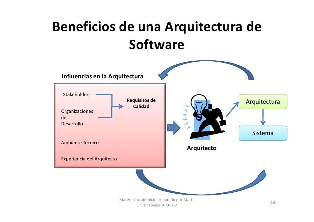 Arquitecturas de software parte 1 for Software para arquitectura